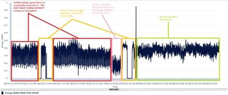 Meter Data to Identify Maintenance Issue
