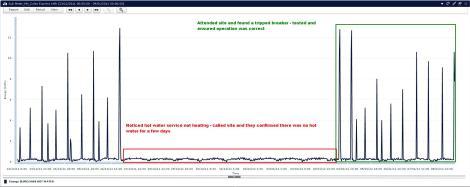 Meter Data helps identify equipment failure