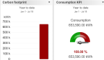dashboard consumption ytd