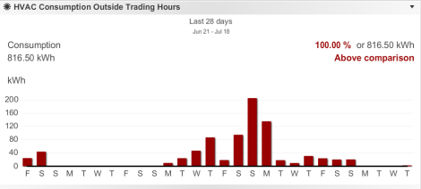 metering dashboard hvac consumption outside trading hours