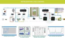 Refrigeration case control