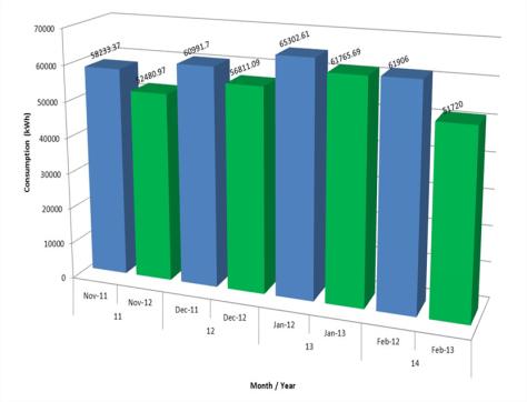 whites graph