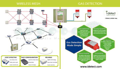 Wireless & Gas Detection