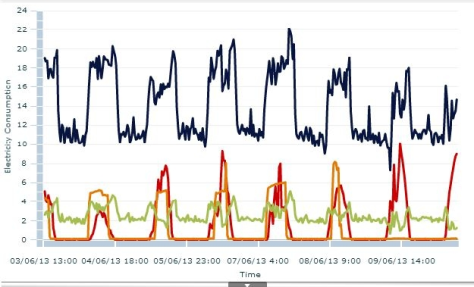 Redding 's online dashboard shows how much lighting, HVAC and refrigeration consume and how much his solar panels are producing (solar data shown in red).