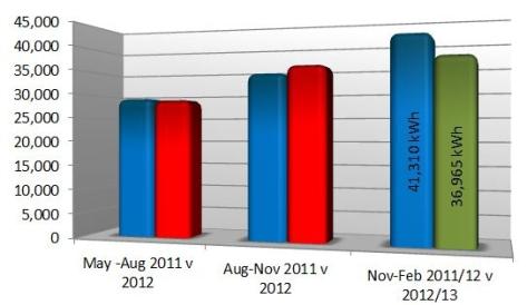 case studies- stuarts point savings graph