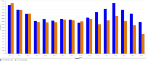 Year on Year Monthly Electricity Use