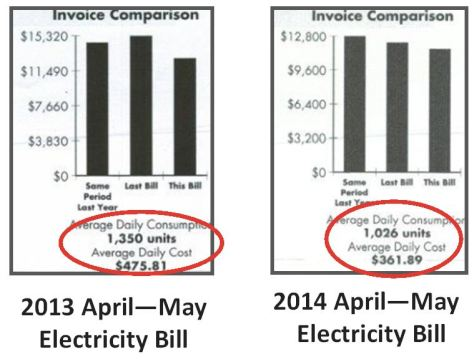 Electricity Savings of over $100 a DAY!